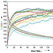 Study of rheological behaviour of hydroxyethyl ...