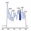 Bioanalytical method development and ...