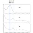 Simultaneous quantification of eurycomanone, ...