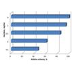 Preliminary in vitro study of anti-oxidant ...